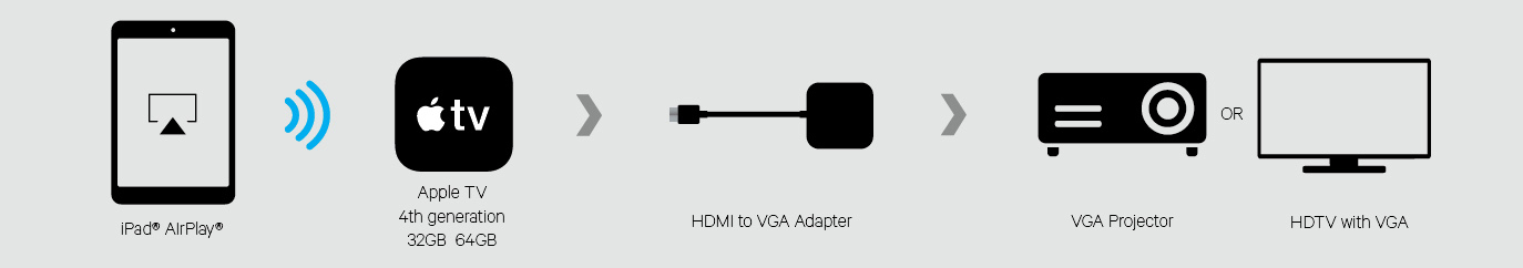 HDMI to VGA Adapter for new Apple TV
