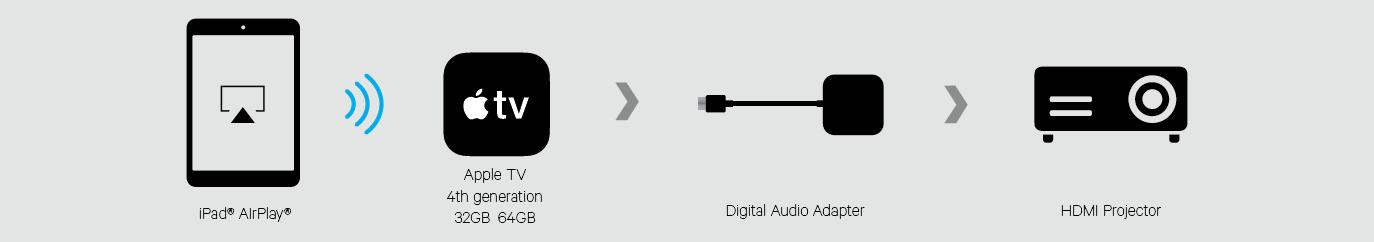 Digital Audio Adapter for new Apple TV