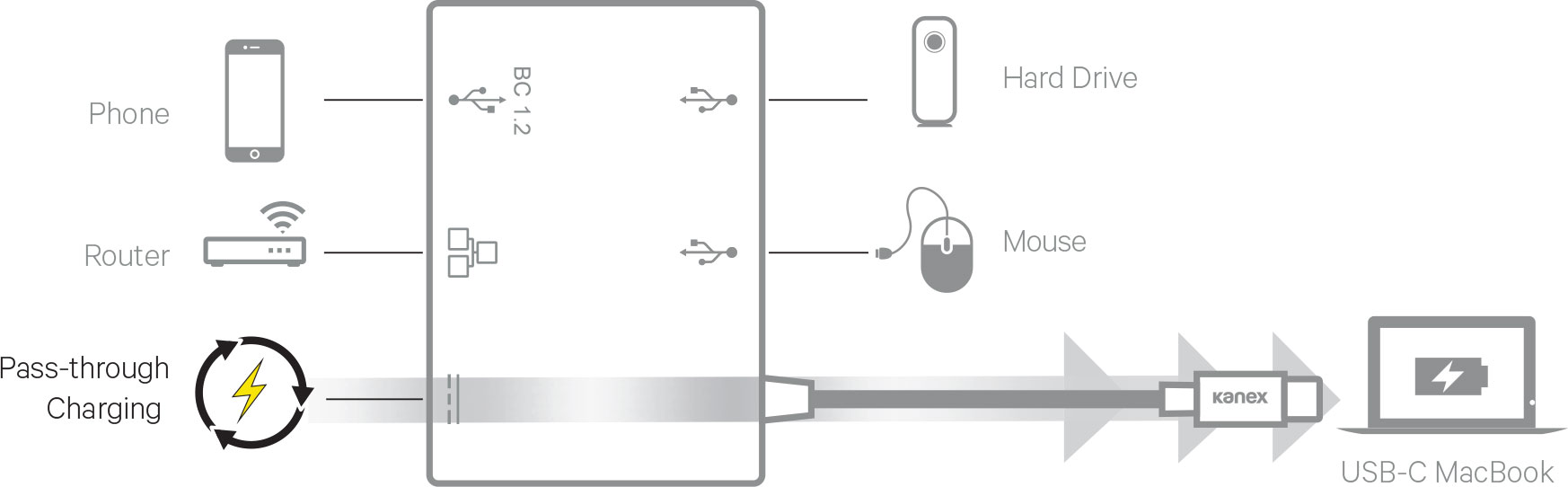 USB-C to Gigabit Ethernet Hub with Power Delivery